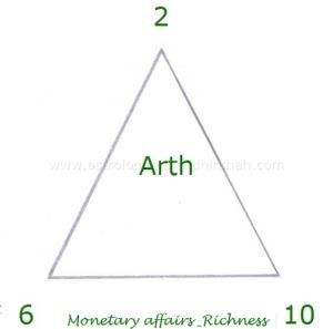 Bhagwad Gita in Astrology !! - Dr.Sudhir Shah